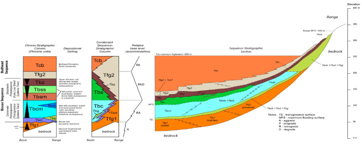 sequence stratigraphy for the bouse and bullhead