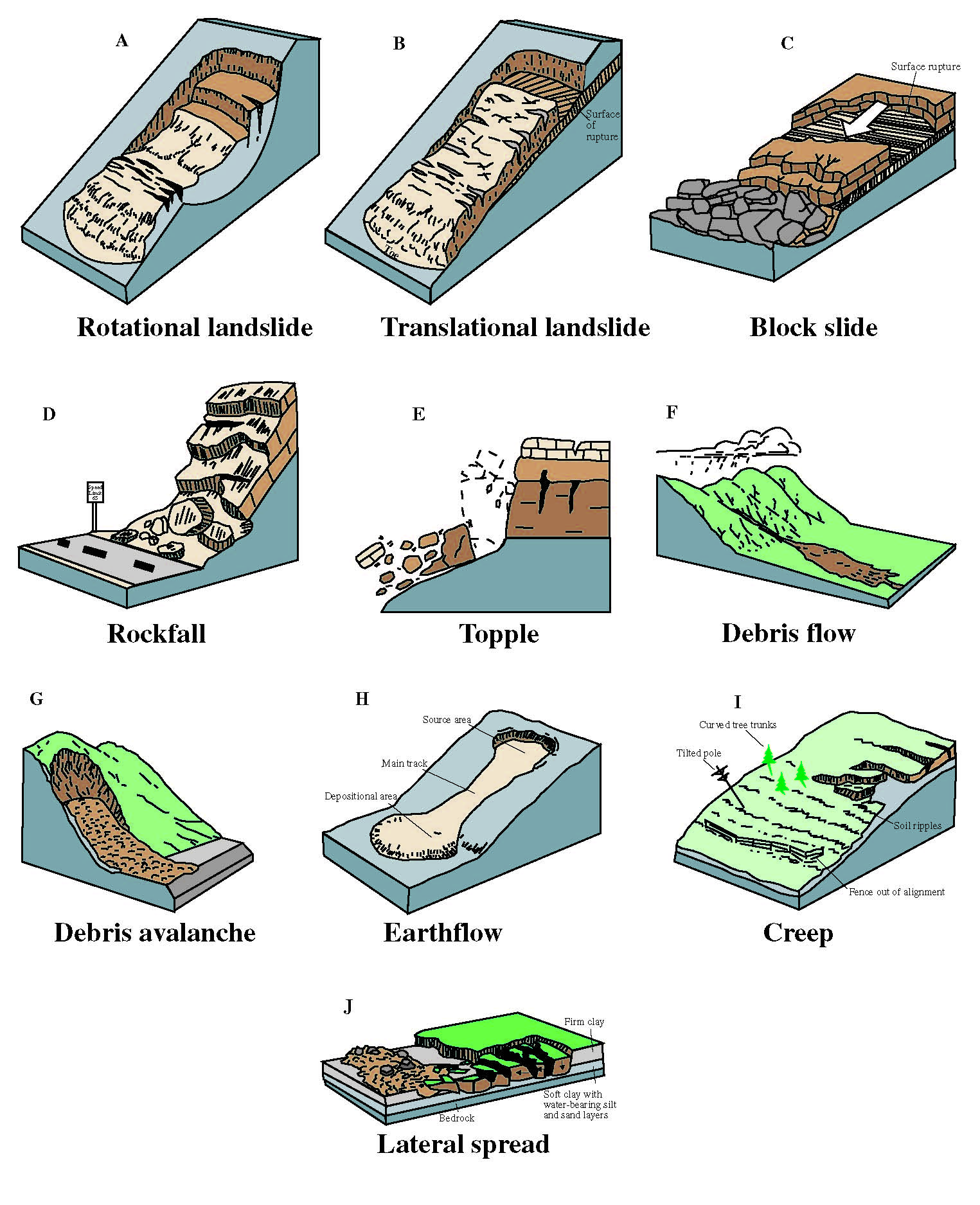 Types of Arizona Landslides