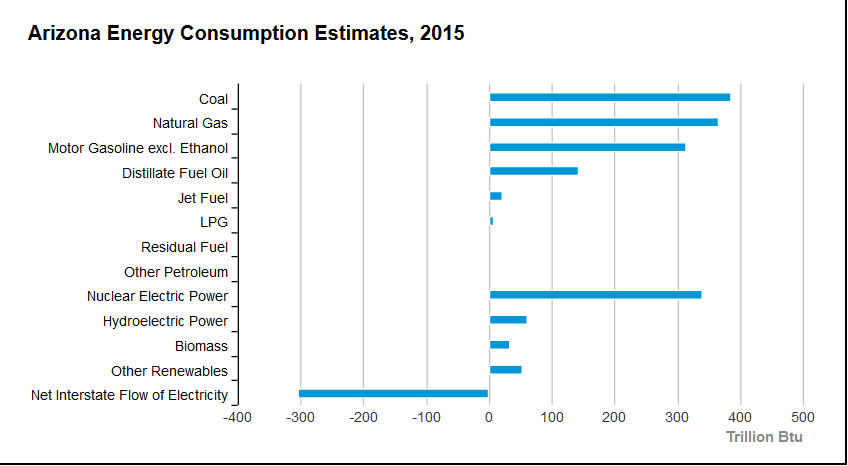 Energy Information Administration 2015 graphic of Arizona energy consumption