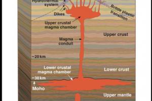 Magma conduit