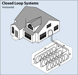 Heat pump (loop) technology diagram.