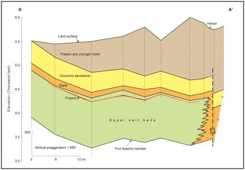 Southwest-Northeast cross-section of Holbrook Basin, east of Holbrook, Arizona.