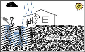 Cartoon illustrating difference between wetted & compacted and dry & loose soils
