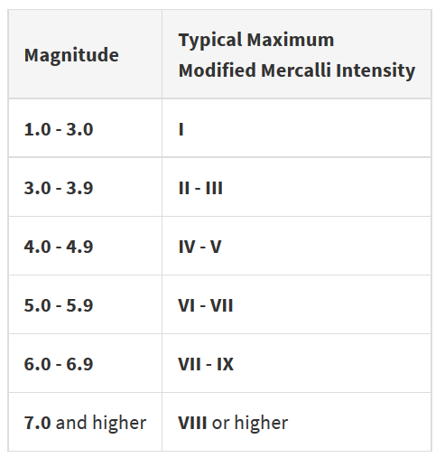Modified Mercalli Scale and Magnitude
