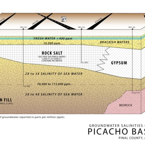 Picacho Basin, groundwater